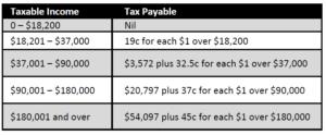 Think Accountants Richmond Tax Savings